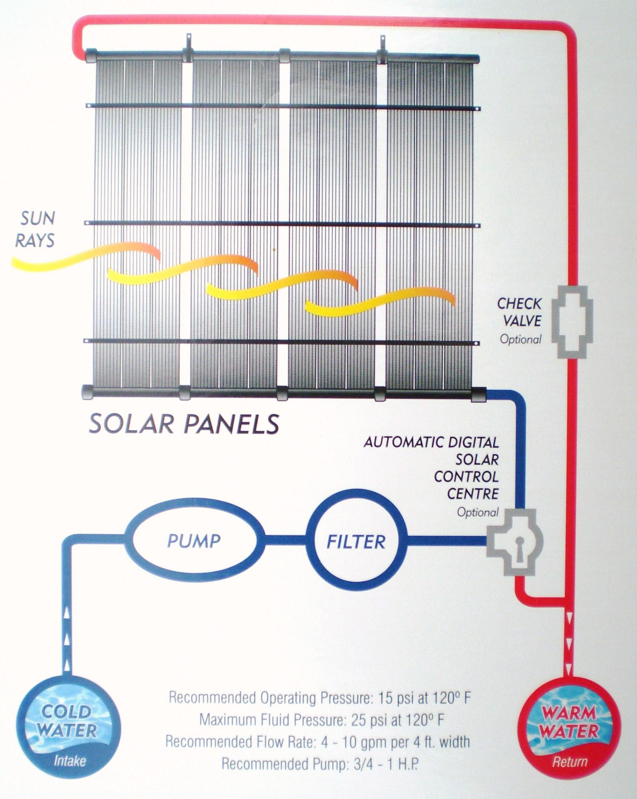 Solar thermal residential heating economical house heating zolarayz solar pool heaters sciox Gallery